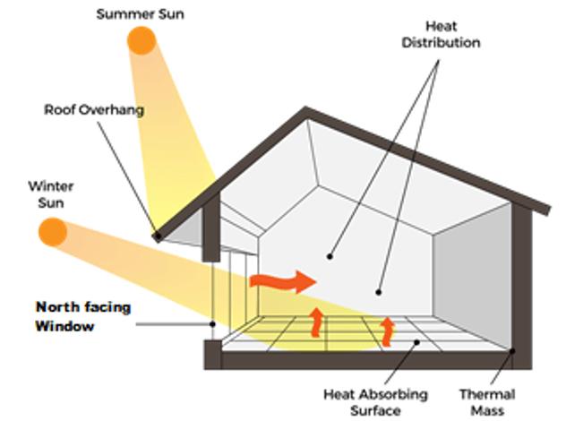 Bio-climatic design concept