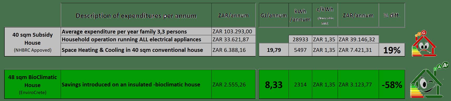 EnviroCrete house energy class A
