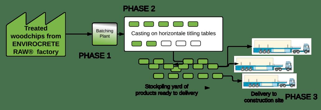 EnviroCrete Precast Wall Factory -Elematic